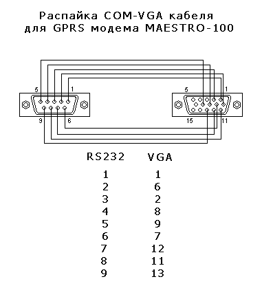 Распайка COM-VGA кабеля для GPRS модема MAESTRO 100.
